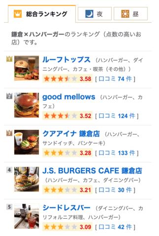 食べログ鎌倉ルーフトップスの評価はあてになった